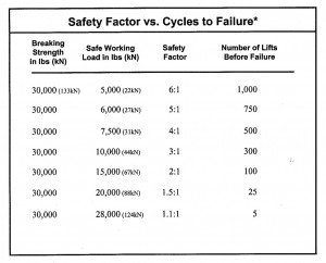 Safety-Factor-vs-cycles-of-failure